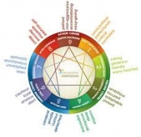 Relationships and The Enneagram